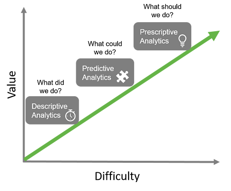 Descriptive Predictive Prescriptive analytics_v2.png
